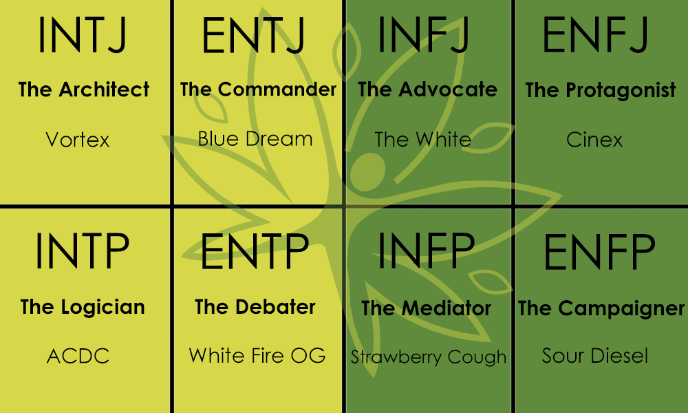Safe Accessible Solutions blog - myers briggs personality type chart strain cannabis marijuana weed vortex blue dream the white cinex acdc white fire OG strawberry cough sour diesel
