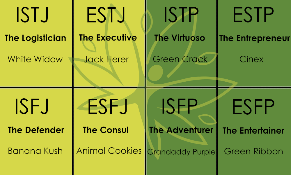 Safe Accessible Solutions blog - Myers briggs personality type chart strain cannabis marijuana weed white widow banana kush jack herer animal cookies green crack grandaddy purp grandaddy purple girl scout cookies gsc green ribbon
